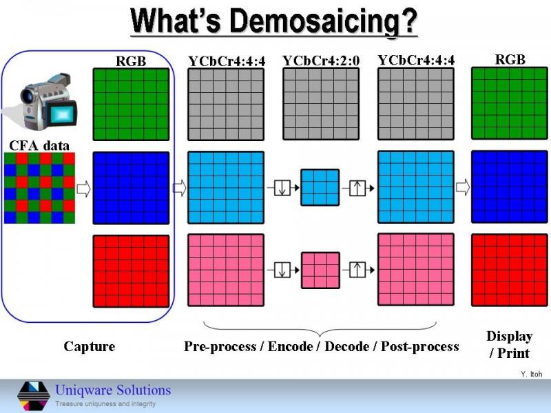 Demosaicing(デモザイシング)とは?