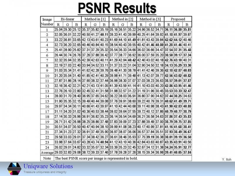 客観的画質(SN比)の比較